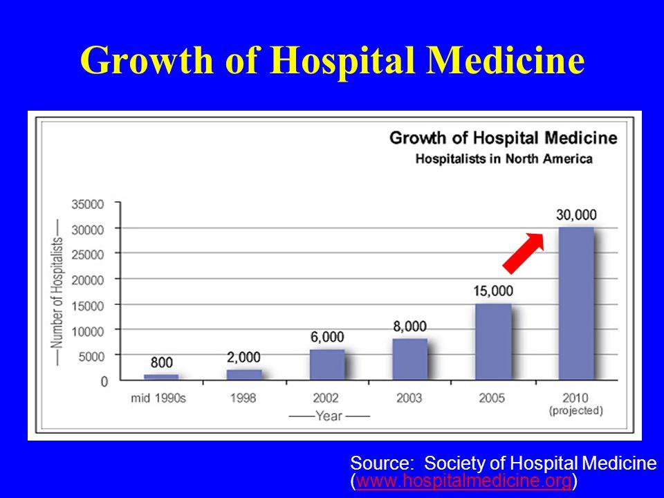 Source: Society of Hospital Medicine (www.hospitalmedicine.org)www.hospitalmedicine.org Growth of Hospital Medicine