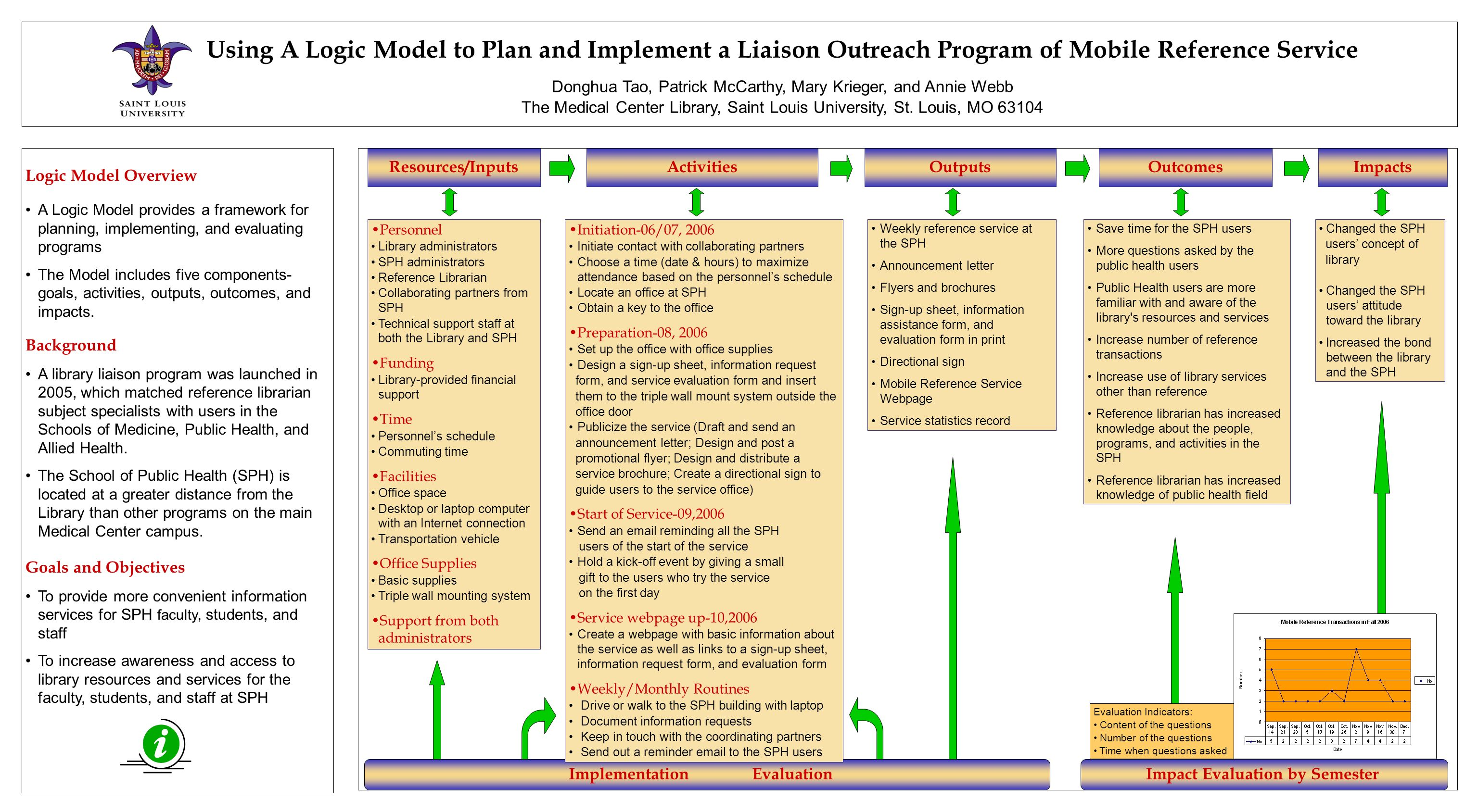 Using A Logic Model to Plan and Implement a Liaison Outreach Program of Mobile Reference Service Donghua Tao, Patrick McCarthy, Mary Krieger, and Anni