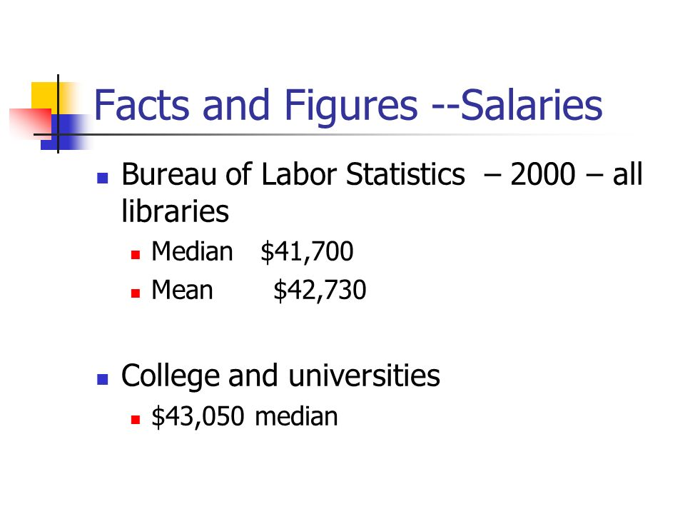 Facts and Figures --Salaries Bureau of Labor Statistics – 2000 – all libraries Median $41,700 Mean $42,730 College and universities $43,050 median