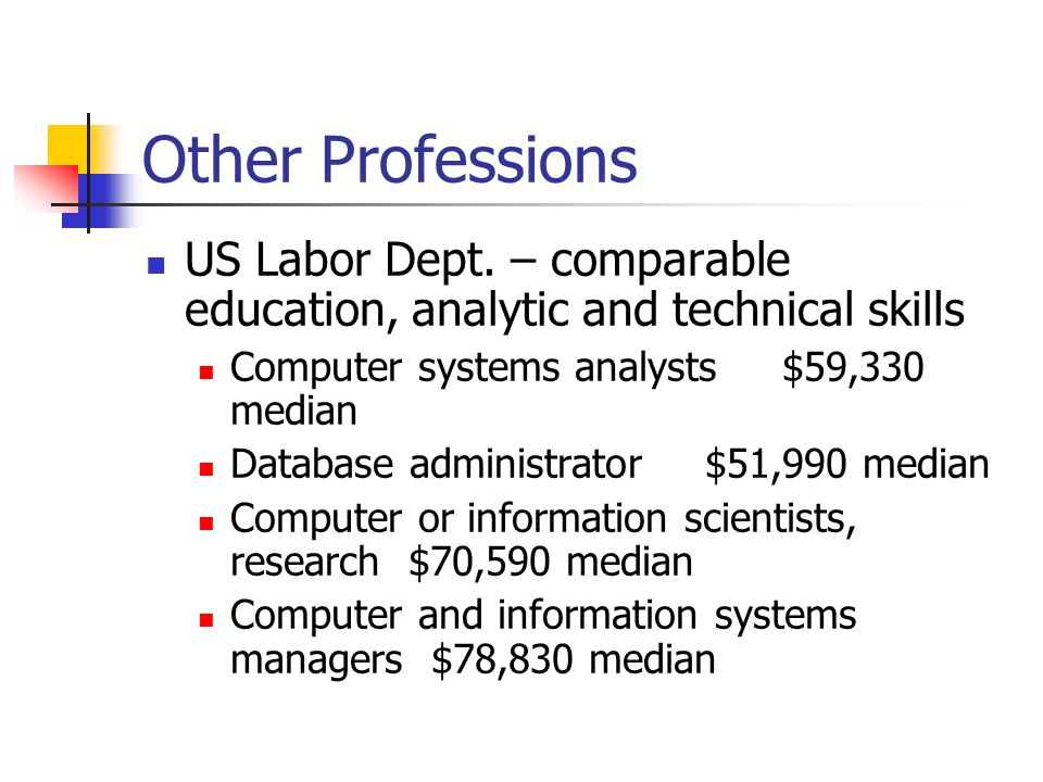 Other Professions US Labor Dept.