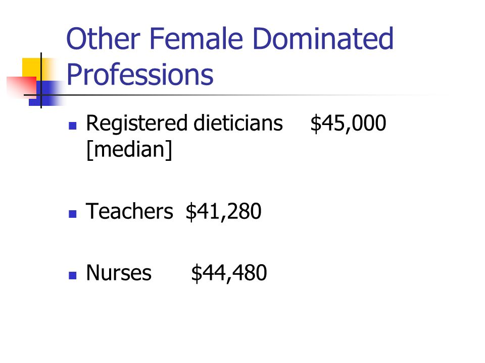 Other Female Dominated Professions Registered dieticians$45,000 [median] Teachers $41,280 Nurses $44,480
