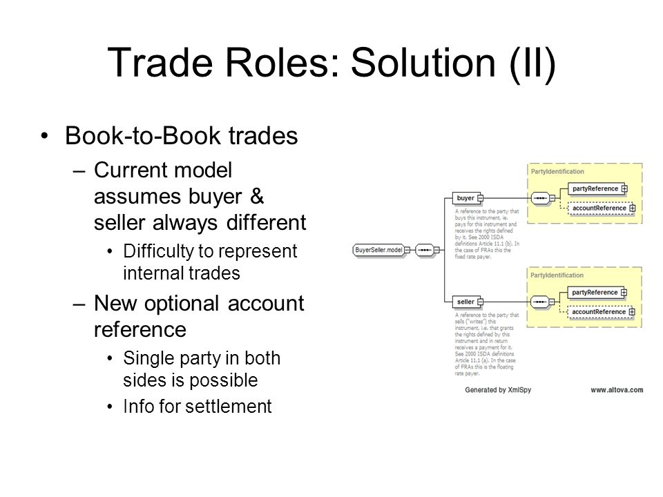 Trade Roles: Solution (II) Book-to-Book trades –Current model assumes buyer & seller always different Difficulty to represent internal trades –New optional account reference Single party in both sides is possible Info for settlement