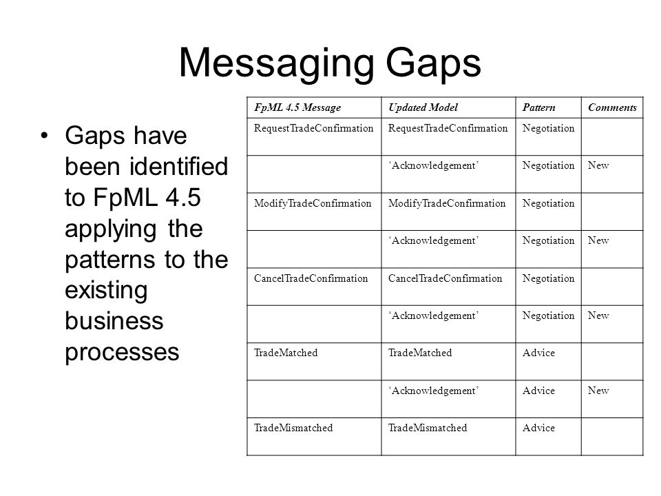 Messaging Gaps Gaps have been identified to FpML 4.5 applying the patterns to the existing business processes FpML 4.5 MessageUpdated ModelPatternComments RequestTradeConfirmation Negotiation AcknowledgementNegotiationNew ModifyTradeConfirmation Negotiation AcknowledgementNegotiationNew CancelTradeConfirmation Negotiation AcknowledgementNegotiationNew TradeMatched Advice AcknowledgementAdviceNew TradeMismatched Advice
