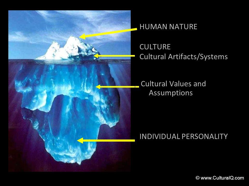HUMAN NATURE CULTURE Cultural Artifacts/Systems Cultural Values and Assumptions INDIVIDUAL PERSONALITY © www.CulturalQ.com