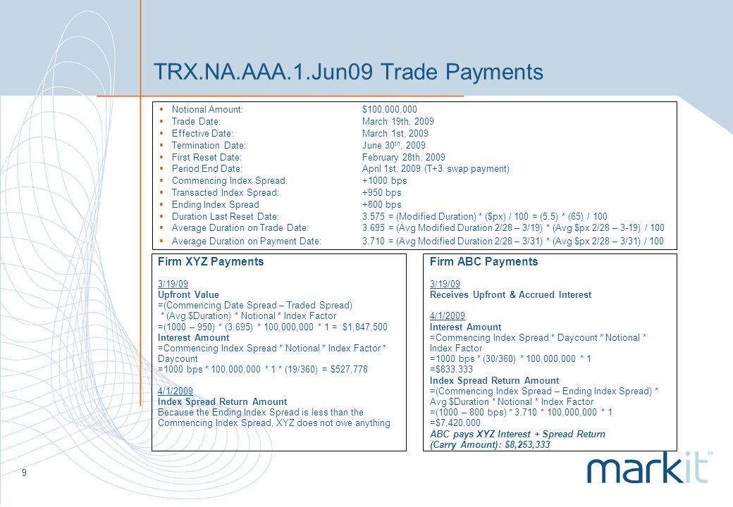 9 TRX.NA.AAA.1.Jun09 Trade Payments Notional Amount: $100,000,000 Trade Date: March 19th, 2009 Effective Date: March 1st, 2009 Termination Date: June 30 th, 2009 First Reset Date:February 28th, 2009 Period End Date: April 1st, 2009 (T+3 swap payment) Commencing Index Spread:+1000 bps Transacted Index Spread:+950 bps Ending Index Spread+800 bps Duration Last Reset Date:3.575 = (Modified Duration) * ($px) / 100 = (5.5) * (65) / 100 Average Duration on Trade Date:3.695 = (Avg Modified Duration 2/28 – 3/19) * (Avg $px 2/28 – 3-19) / 100 Average Duration on Payment Date:3.710 = (Avg Modified Duration 2/28 – 3/31) * (Avg $px 2/28 – 3/31) / 100 Firm XYZ Payments 3/19/09 Upfront Value =(Commencing Date Spread – Traded Spread) * (Avg $Duration) * Notional * Index Factor =(1000 – 950) * (3.695) * 100,000,000 * 1 = $1,847,500 Interest Amount =Commencing Index Spread * Notional * Index Factor * Daycount =1000 bps * 100,000,000 * 1 * (19/360) = $527,778 4/1/2009 Index Spread Return Amount Because the Ending Index Spread is less than the Commencing Index Spread, XYZ does not owe anything Firm ABC Payments 3/19/09 Receives Upfront & Accrued Interest 4/1/2009 Interest Amount =Commencing Index Spread * Daycount * Notional * Index Factor =1000 bps * (30/360) * 100,000,000 * 1 =$833,333 Index Spread Return Amount =(Commencing Index Spread – Ending Index Spread) * Avg $Duration * Notional * Index Factor =(1000 – 800 bps) * 3.710 * 100,000,000 * 1 =$7,420,000 ABC pays XYZ Interest + Spread Return (Carry Amount): $8,253,333