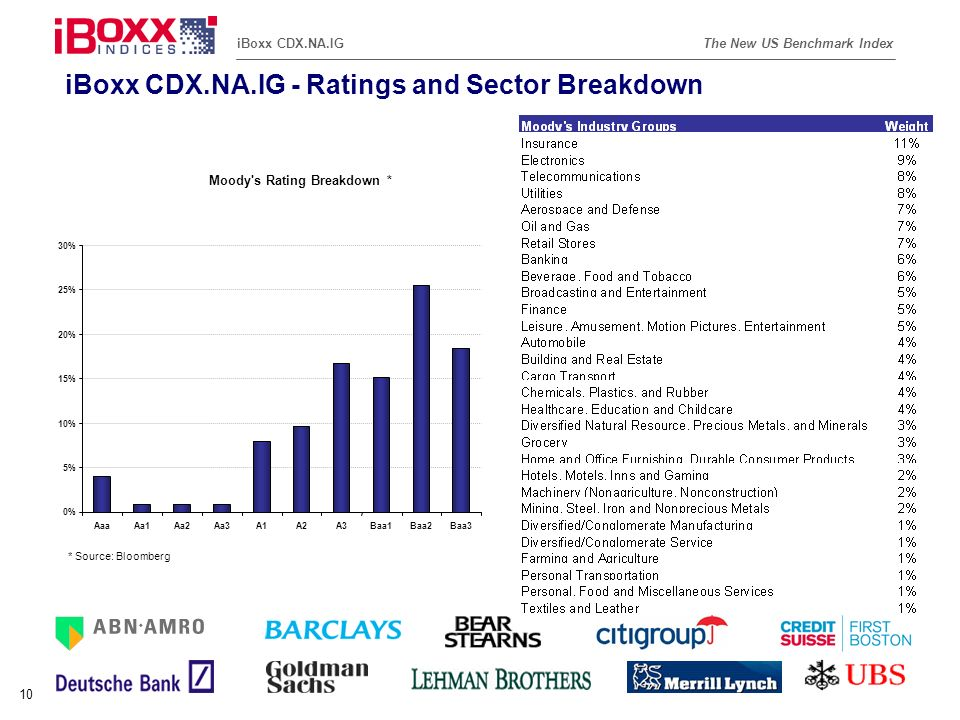 Reference (apr02) The New US Benchmark IndexiBoxx CDX.NA.IG 10 iBoxx CDX.NA.IG - Ratings and Sector Breakdown * Source: Bloomberg Moody's Rating Break