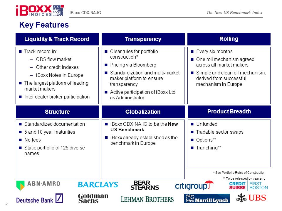 Reference (apr02) The New US Benchmark IndexiBoxx CDX.NA.IG 6 Benchmark Liquidity and Tradability Market Markers ABN AMRO Barclays Capital Bear Stearns Citigroup Credit Suisse First Boston Deutsche Bank Goldman Sachs Lehman Brothers Merrill Lynch UBS Brokers iBoxx CDX.NA.IG is expected to trade in the broker market Liquidity Ten market makers have already signed on to trade iBoxx CDX.NA.IG Indicative bid/offer spreads on sector swaps are expected to be no greater than [5]% of mid level Transparent pricing screens via Bloomberg Delivery Flexibility Standardized CDS contracts for unfunded trades Sector trading * For the most current series –Financials –TMT –Energy –Industrials –Consumer