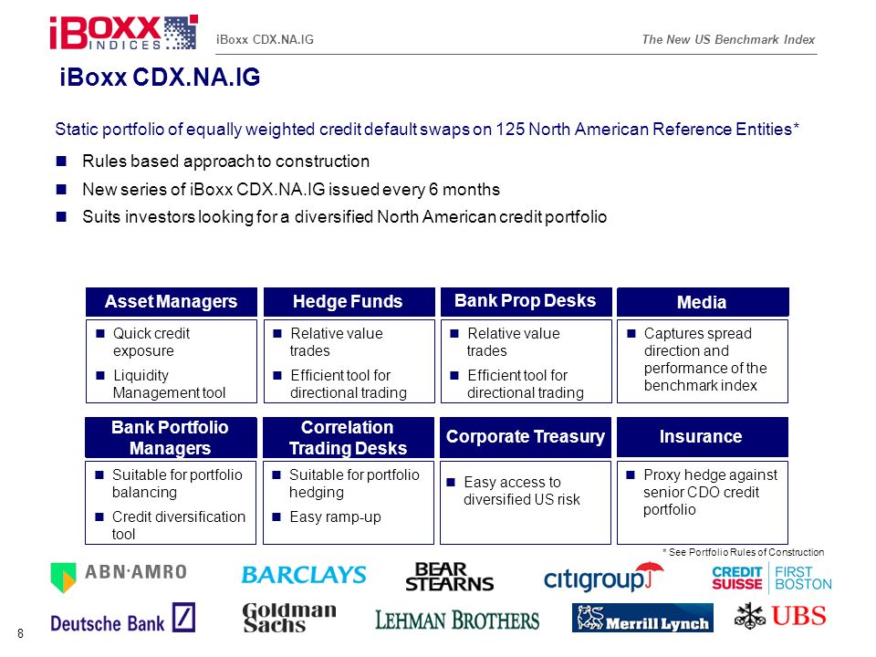 Reference (apr02) The New US Benchmark IndexiBoxx CDX.NA.IG 19 iBoxx CDX.NA.IG - Construction of the First Index Each market maker submitted a list of 150 entities, based on the following criteria: (i)investment grade entities (ii) entities with liquid outstanding debt (iii) entities with active trading in CDS Affiliates of an entity included in the Index that are already guaranteed by that entity are eliminated Non-guaranteed wholly-owned subsidiaries of an entity are eligible Those entities receiving the greatest number of votes are included in the Index until the Index totals 125 entities –If on the final iteration there are, for example, 2 places to fill in the portfolio but 15 possible entities (with the same number of votes) to choose from, each market maker will give an order of preference for that list of entities to be included in the new Index.