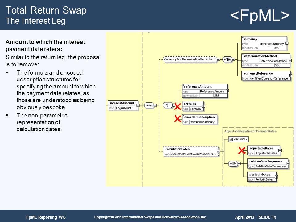 April 2012 - SLIDE 14 Copyright © 2011 International Swaps and Derivatives Association, Inc. FpML Reporting WG Total Return Swap The Interest Leg Amou