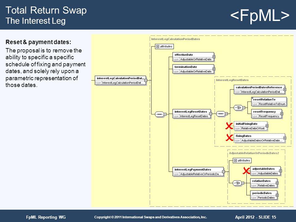 April 2012 - SLIDE 15 Copyright © 2011 International Swaps and Derivatives Association, Inc. FpML Reporting WG Total Return Swap The Interest Leg Rese