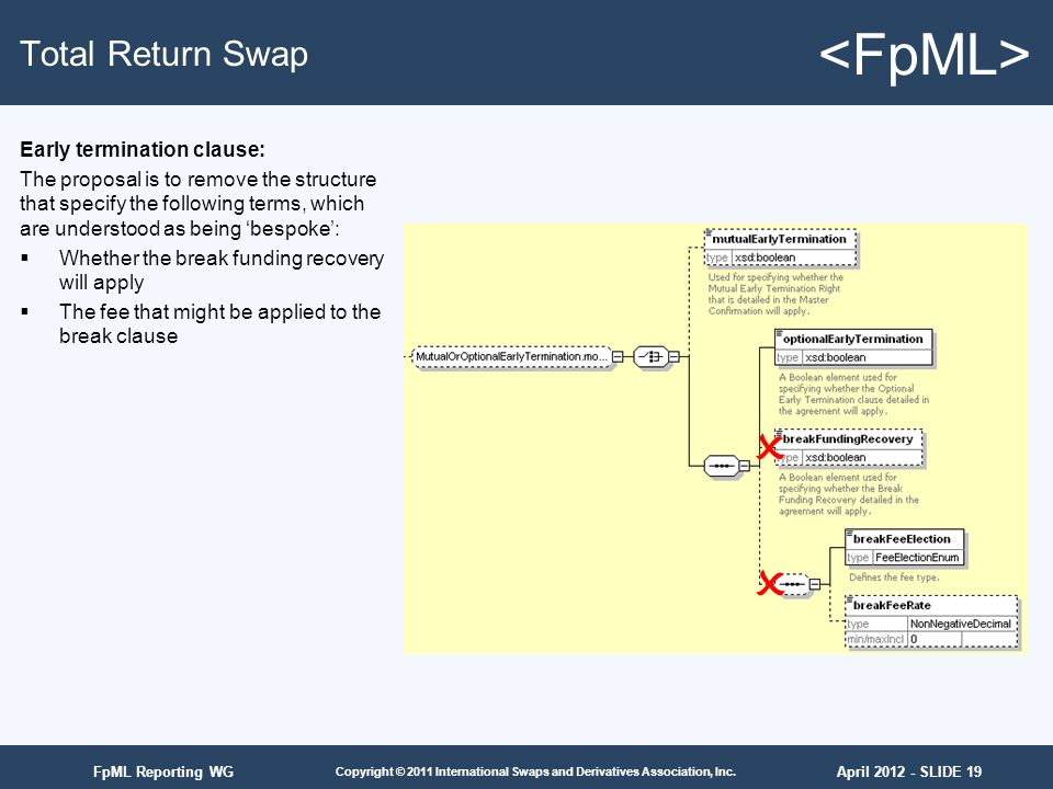 April 2012 - SLIDE 19 Copyright © 2011 International Swaps and Derivatives Association, Inc. FpML Reporting WG Total Return Swap Early termination cla