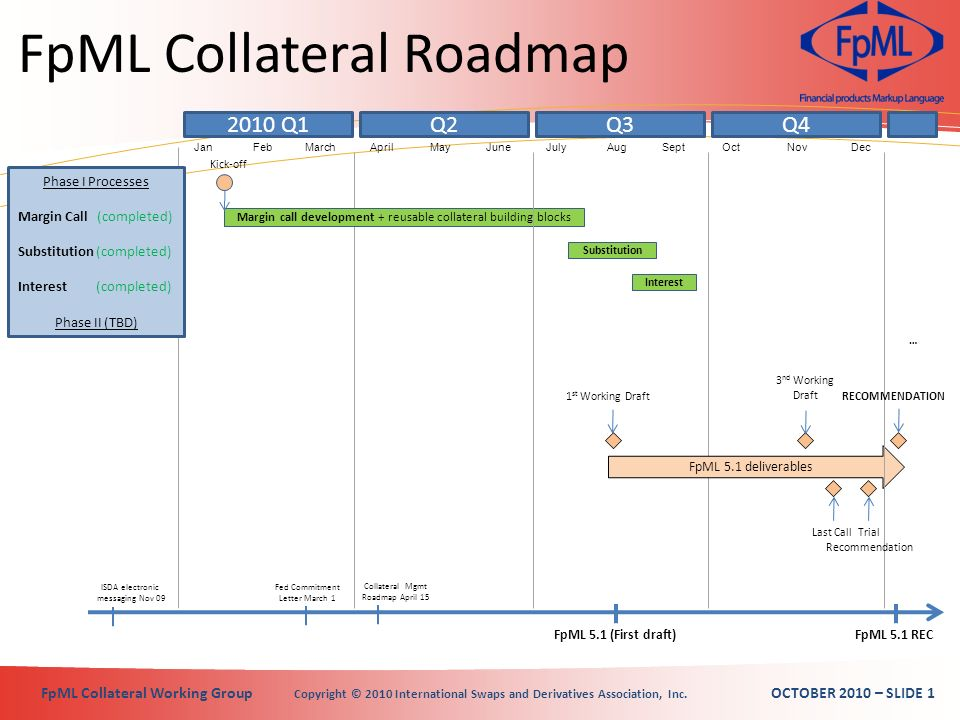 FpML Collateral Working Group Copyright © 2010 International Swaps and Derivatives Association, Inc.
