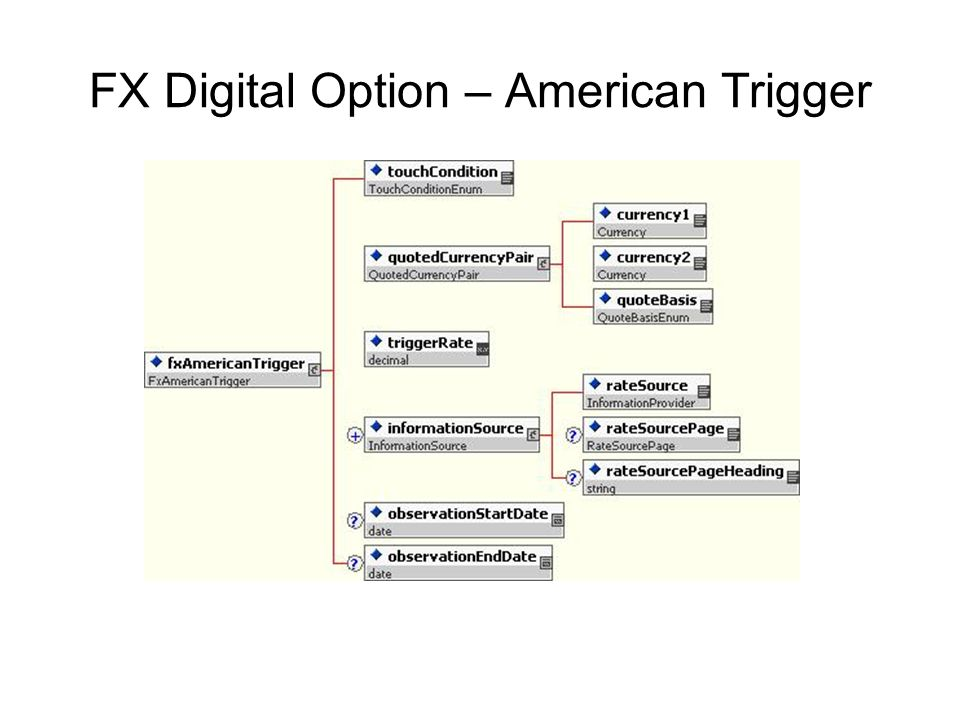 FX Digital Option – American Trigger