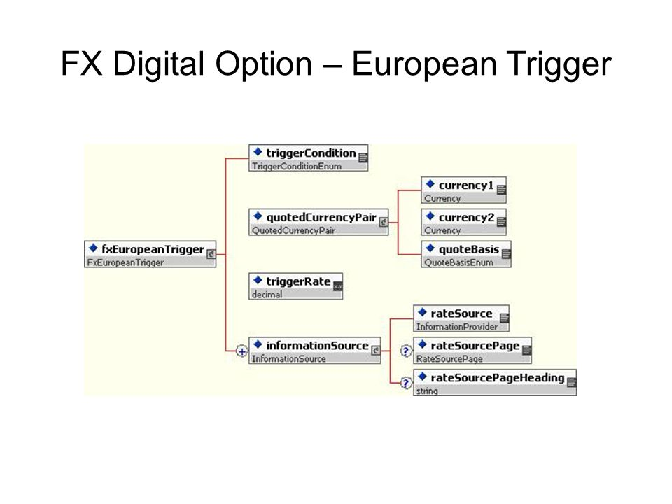 FX Digital Option – European Trigger