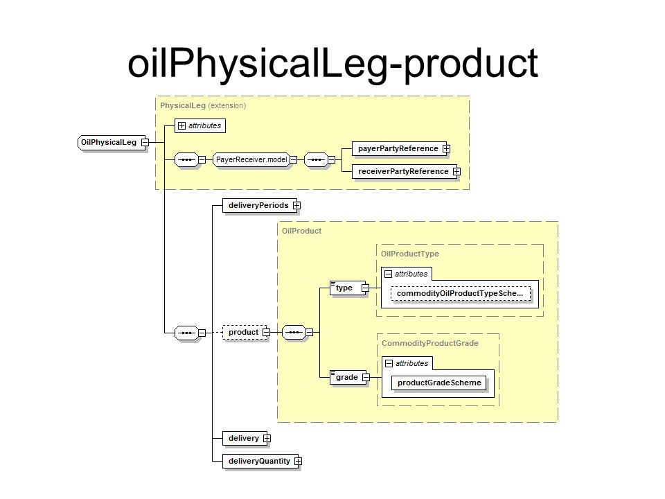 oilPhysicalLeg-product