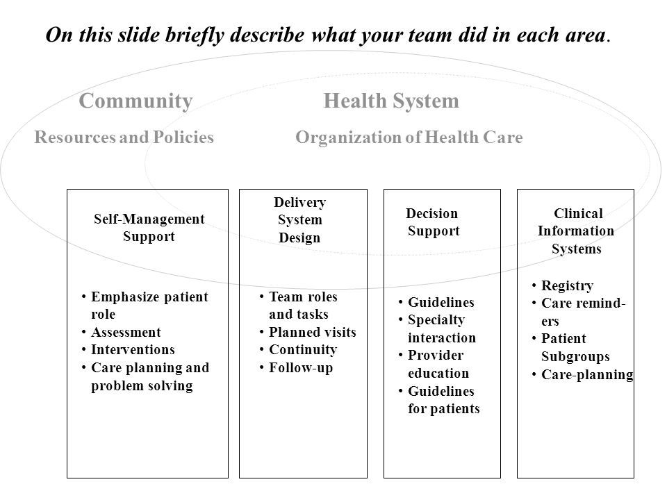 Delivery System Design Decision Support Clinical Information Systems Self-Management Support Health System Resources and Policies Community Organization of Health Care Registry Care remind- ers Patient Subgroups Care-planning Team roles and tasks Planned visits Continuity Follow-up Guidelines Specialty interaction Provider education Guidelines for patients Emphasize patient role Assessment Interventions Care planning and problem solving On this slide briefly describe what your team did in each area.