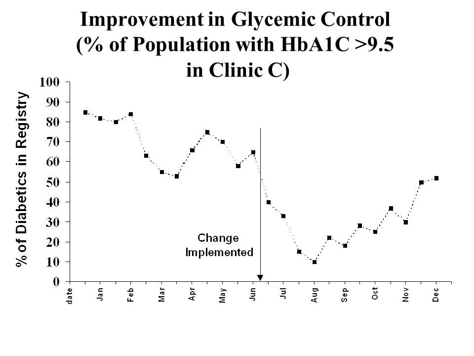 Improvement in Glycemic Control (% of Population with HbA1C >9.5 in Clinic C)