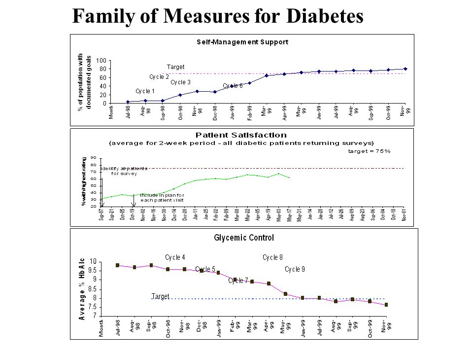 Family of Measures for Diabetes