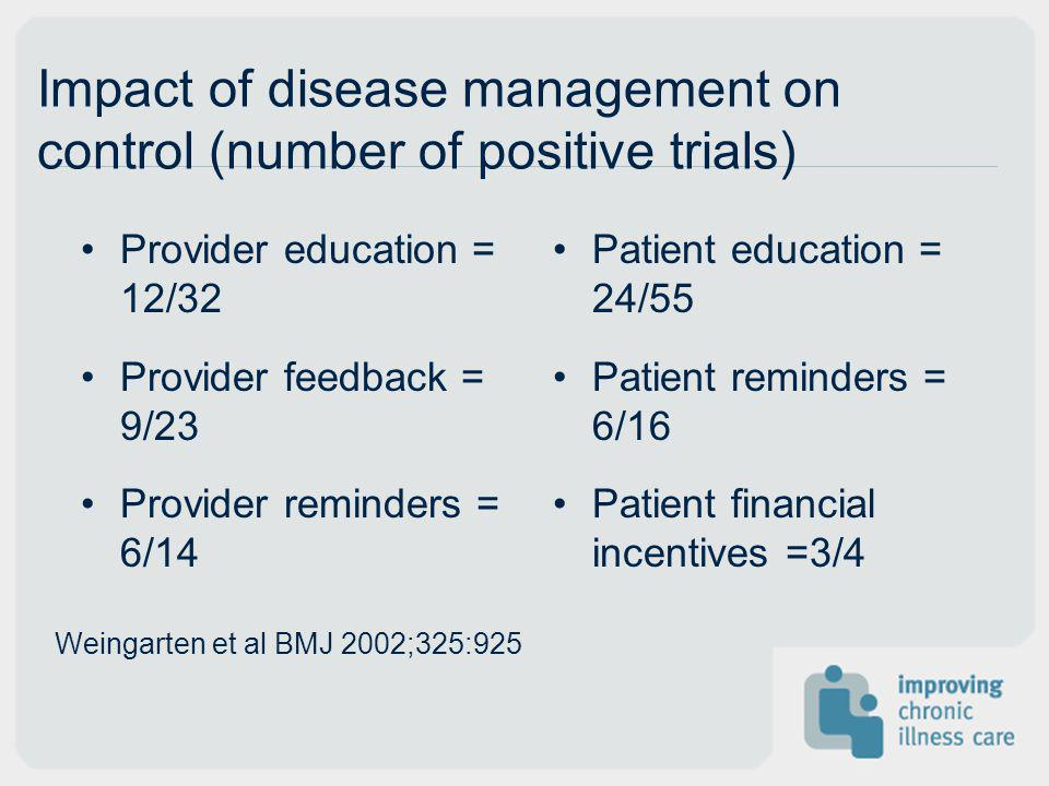 Impact of disease management on control (number of positive trials) Provider education = 12/32 Provider feedback = 9/23 Provider reminders = 6/14 Pati