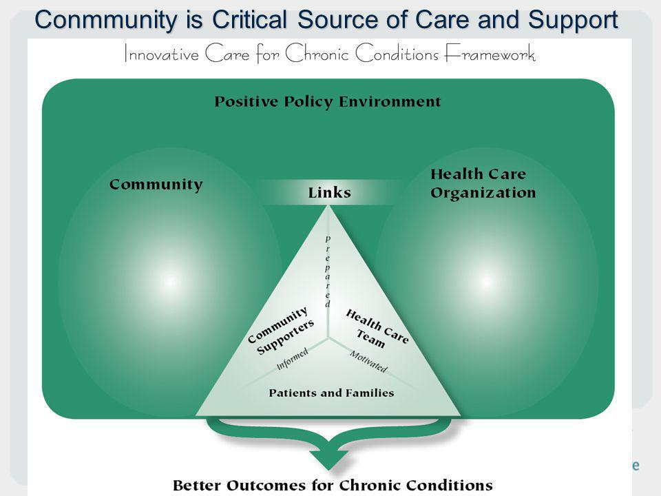 Conmmunity is Critical Source of Care and Support