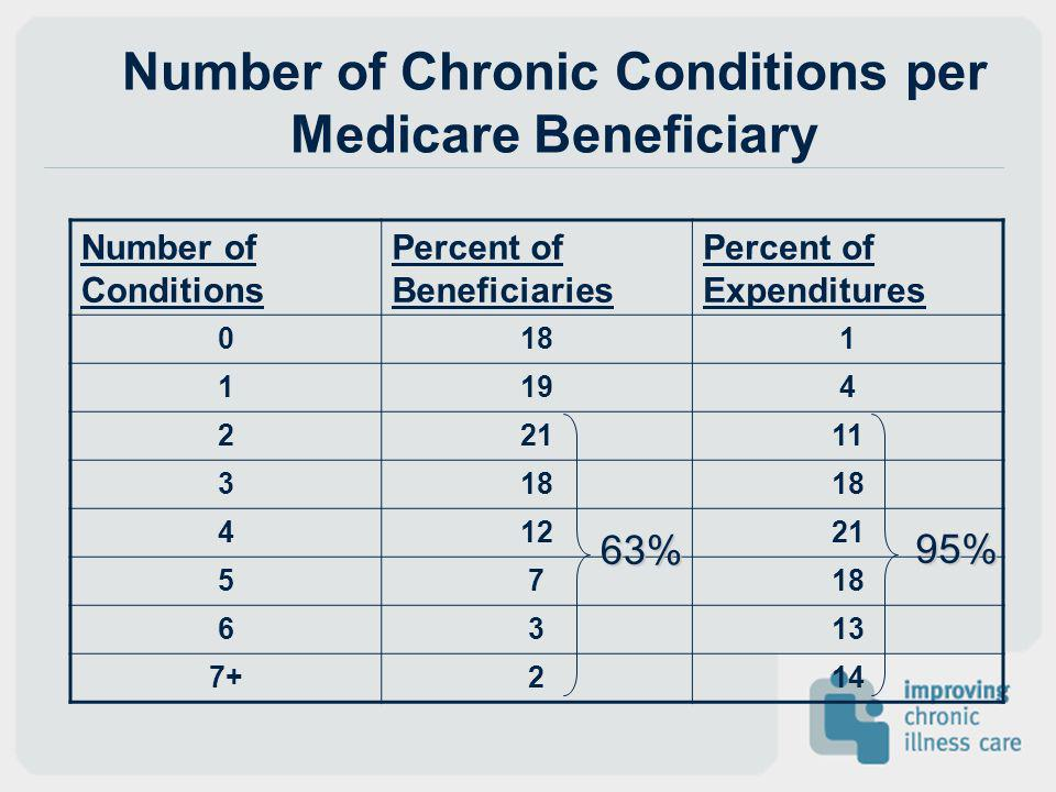 Number of Chronic Conditions per Medicare Beneficiary Number of Conditions Percent of Beneficiaries Percent of Expenditures 0181 1194 22111 318 41221