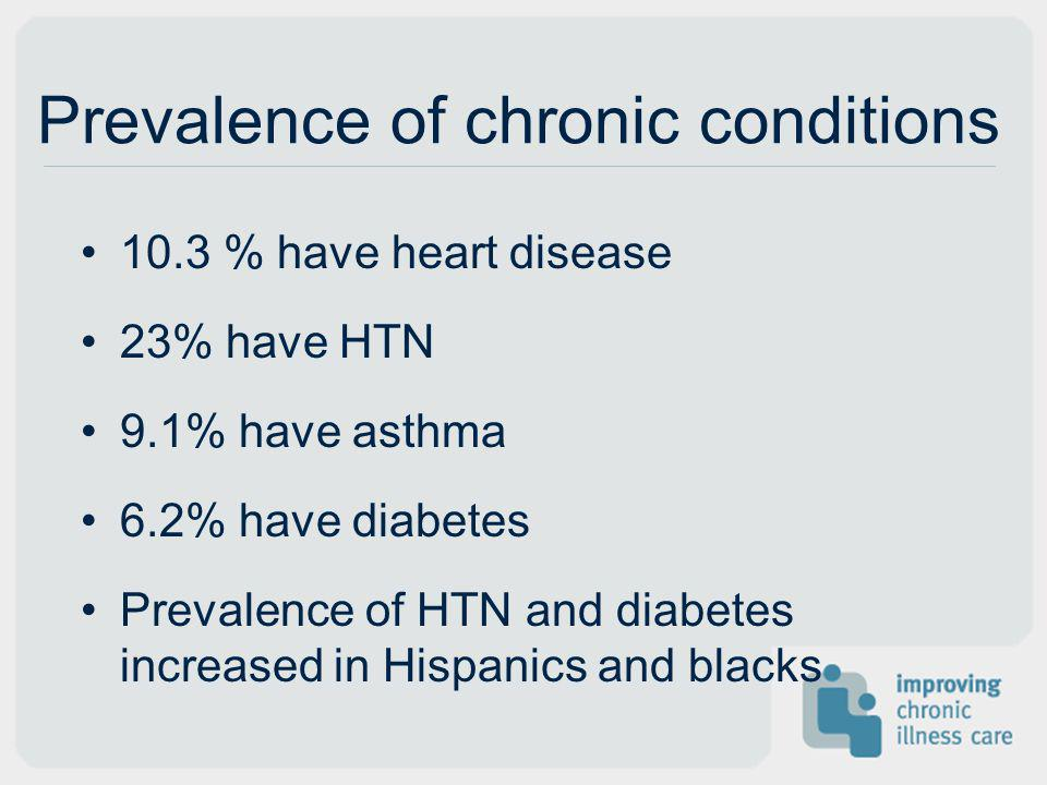 Prevalence of chronic conditions 10.3 % have heart disease 23% have HTN 9.1% have asthma 6.2% have diabetes Prevalence of HTN and diabetes increased i