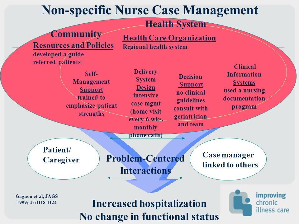 Patient/ Caregiver Problem-Centered Interactions Case manager linked to others Increased hospitalization No change in functional status Delivery System Design intensive case mgmt (home visit every 6 wks, monthly phone calls) Decision Support no clinical guidelines consult with geriatrician and team Clinical Information Systems used a nursing documentation program Self- Management Support trained to emphasize patient strengths Health System Resources and Policies developed a guide referred patients Community Health Care Organization Regional health system Non-specific Nurse Case Management Gagnon et al, JAGS 1999; 47:1118-1124
