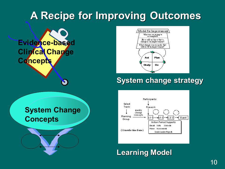 10 Evidence-based Clinical Change Concepts A Recipe for Improving Outcomes Learning Model System Change Concepts System change strategy