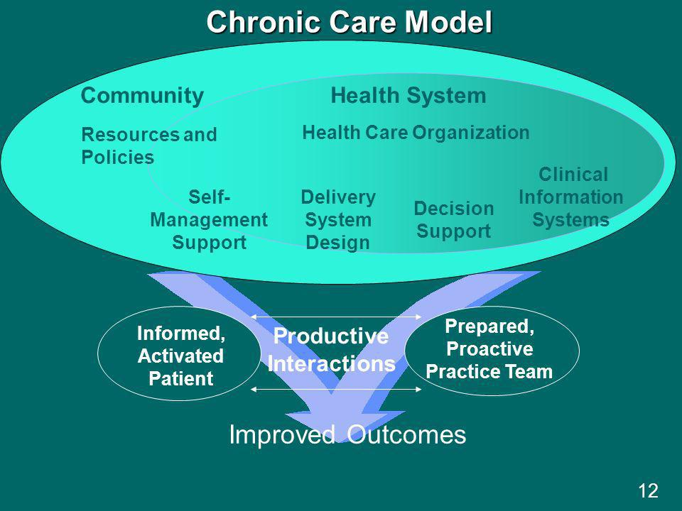 12 Informed, Activated Patient Productive Interactions Prepared, Proactive Practice Team Delivery System Design Decision Support Clinical Information Systems Self- Management Support Health System Resources and Policies Community Health Care Organization Chronic Care Model Improved Outcomes