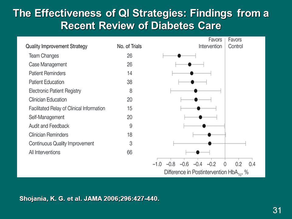 31 Shojania, K.G. et al. JAMA 2006;296:427-440.