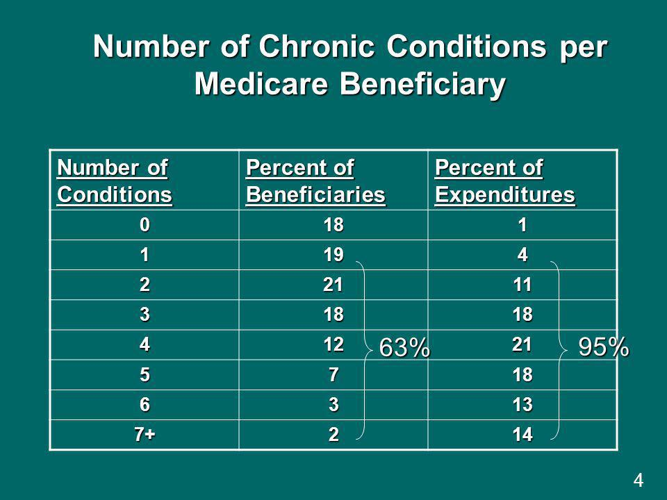 4 Number of Chronic Conditions per Medicare Beneficiary Number of Conditions Percent of Beneficiaries Percent of Expenditures 0181 1194 22111 31818 41221 5718 6313 7+214 63% 95%