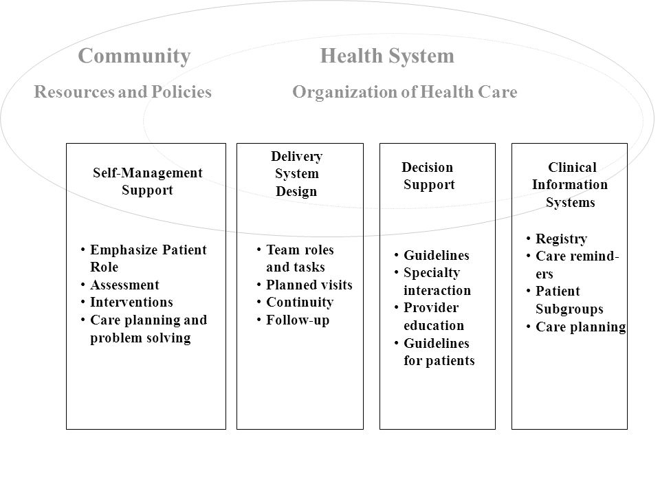 Delivery System Design Decision Support Clinical Information Systems Self-Management Support Health System Resources and Policies Community Organization of Health Care Registry Care remind- ers Patient Subgroups Care planning Team roles and tasks Planned visits Continuity Follow-up Guidelines Specialty interaction Provider education Guidelines for patients Emphasize Patient Role Assessment Interventions Care planning and problem solving