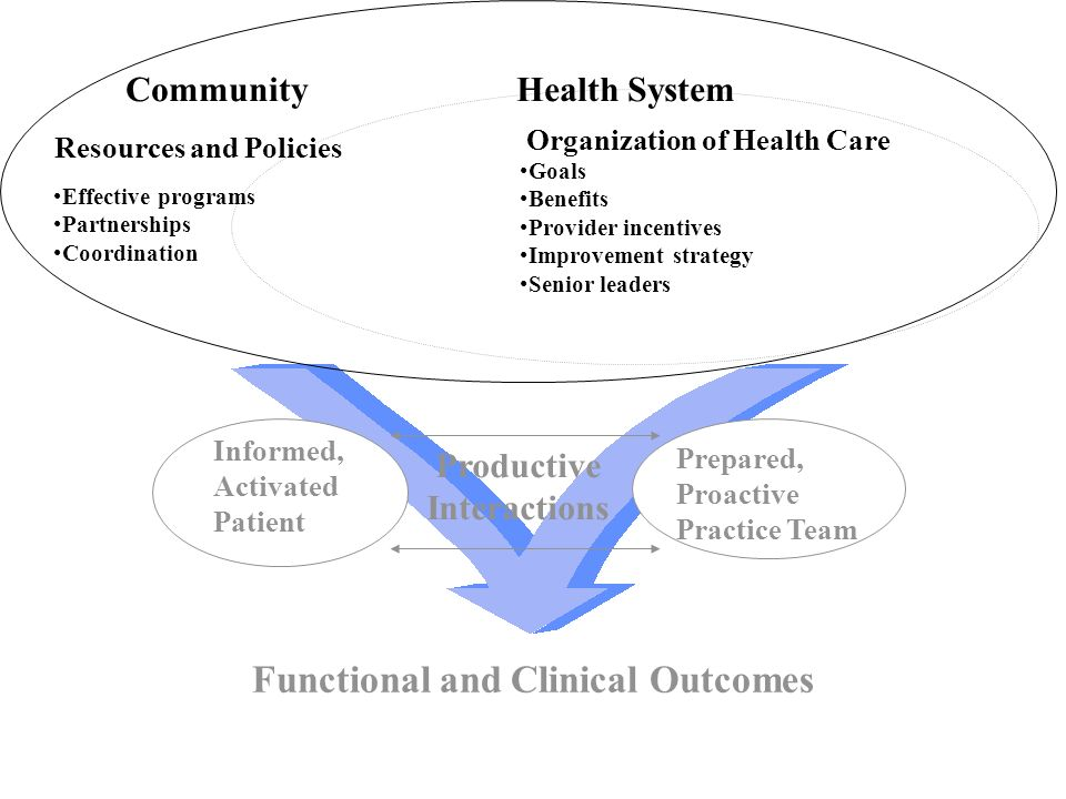 Informed, Activated Patient Productive Interactions Prepared, Proactive Practice Team Functional and Clinical Outcomes Goals Benefits Provider incentives Improvement strategy Senior leaders Health System Resources and Policies Community Organization of Health Care Effective programs Partnerships Coordination