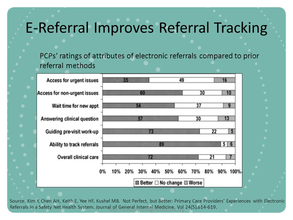 http://www.improvingchroniccare.org E-Referral Improves Referral Tracking PCPs ratings of attributes of electronic referrals compared to prior referra
