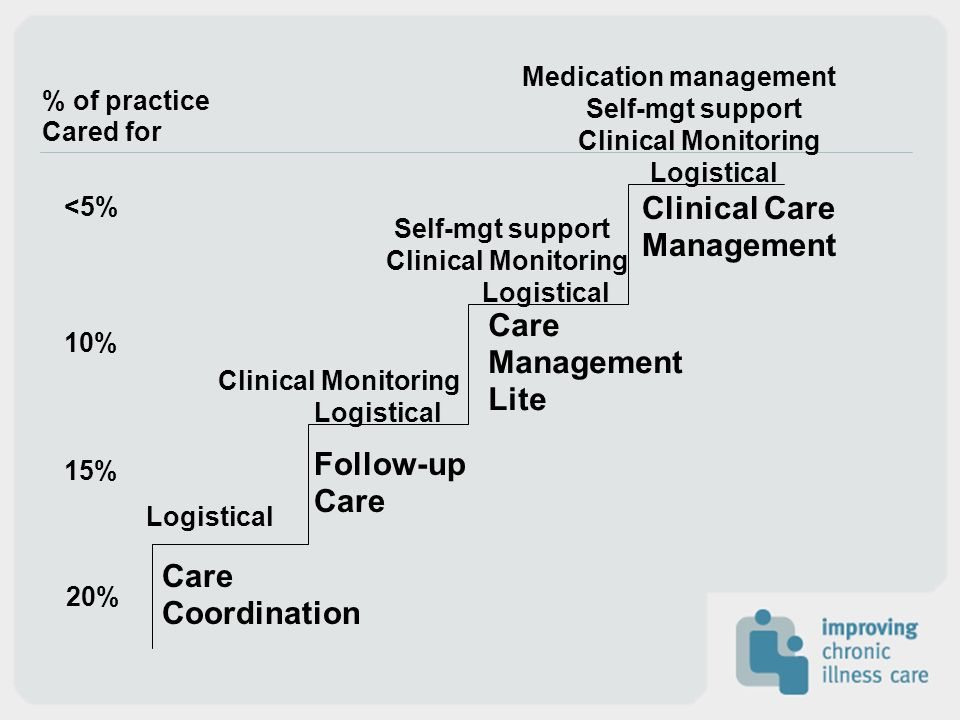 Care Coordination Follow-up Care Management Lite Clinical Care Management Logistical Clinical Monitoring Logistical Clinical Monitoring Logistical Clinical Monitoring Self-mgt support Medication management % of practice Cared for <5% 10% 15% 20%