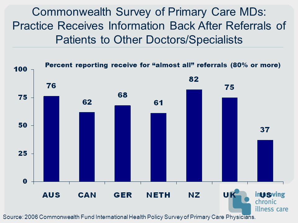 Commonwealth Survey of Primary Care MDs: Practice Receives Information Back After Referrals of Patients to Other Doctors/Specialists Percent reporting receive for almost all referrals (80% or more) Source: 2006 Commonwealth Fund International Health Policy Survey of Primary Care Physicians.