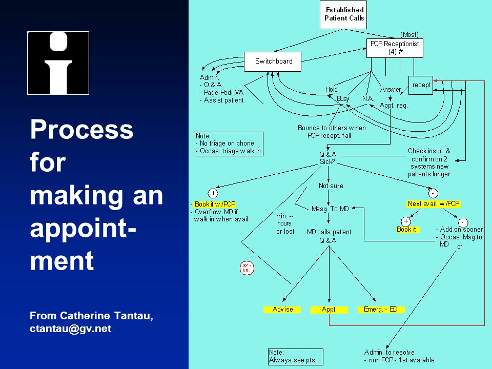 © 2004 Institute for Healthcare Improvement Process for making an appoint- ment From Catherine Tantau, ctantau@gv.net