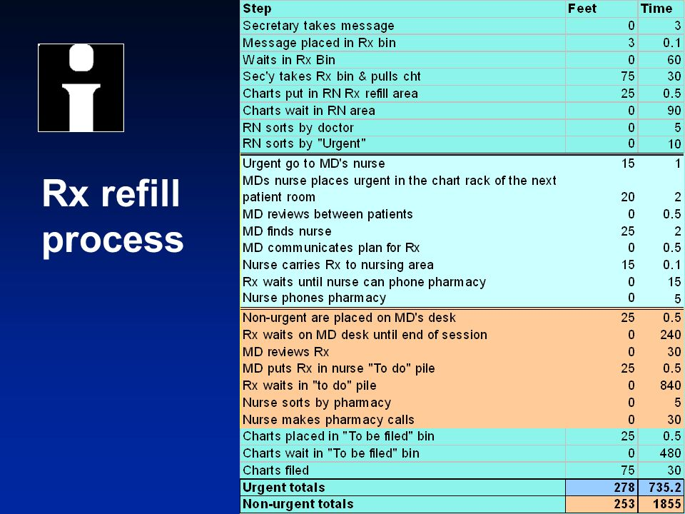 © 2004 Institute for Healthcare Improvement Rx refill process