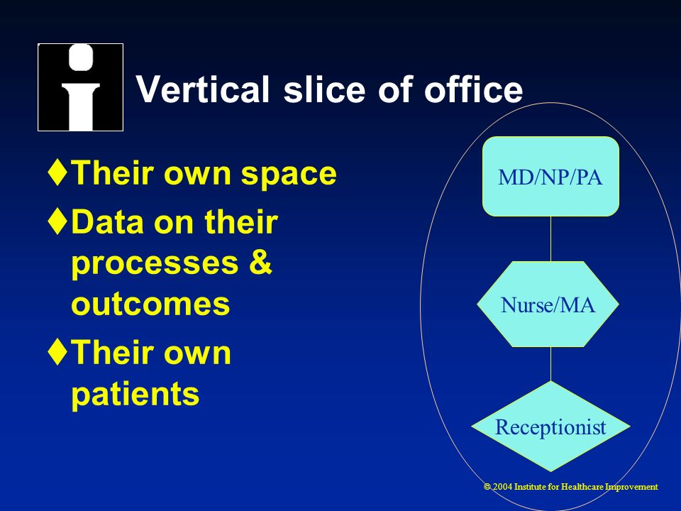© 2004 Institute for Healthcare Improvement Vertical slice of office Their own space Data on their processes & outcomes Their own patients MD/NP/PA Nu