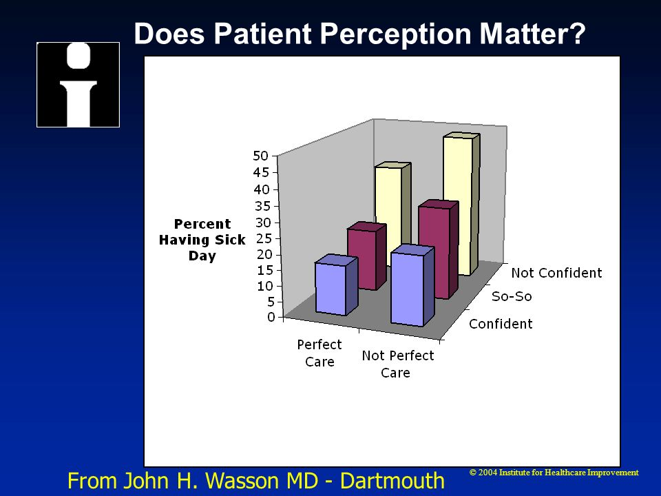 © 2004 Institute for Healthcare Improvement Does Patient Perception Matter? From John H. Wasson MD - Dartmouth