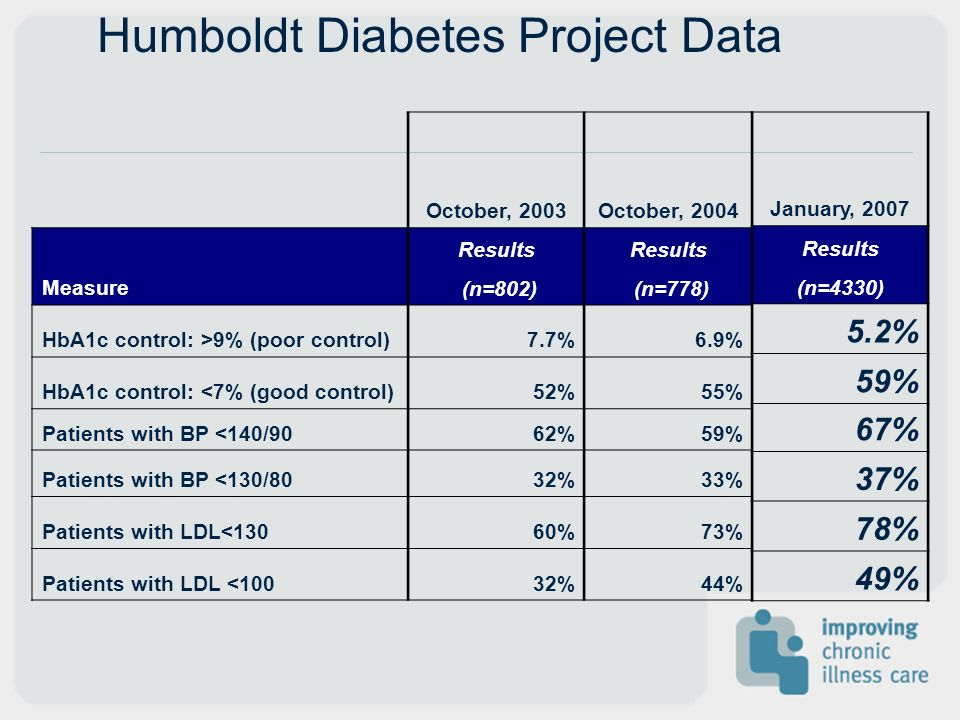 Humboldt Diabetes Project Data October, 2003October, 2004 Measure Results (n=802) Results (n=778) HbA1c control: >9% (poor control)7.7%6.9% HbA1c cont