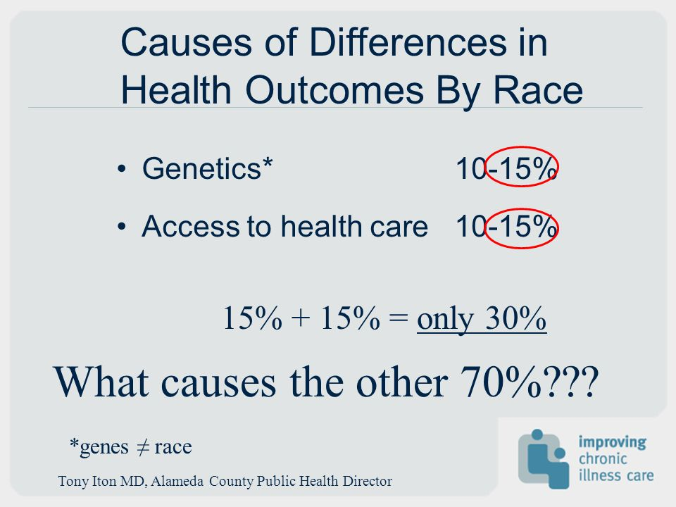 Causes of Differences in Health Outcomes By Race Genetics* 10-15% Access to health care 10-15% 15% + 15% = only 30% What causes the other 70%??? *gene