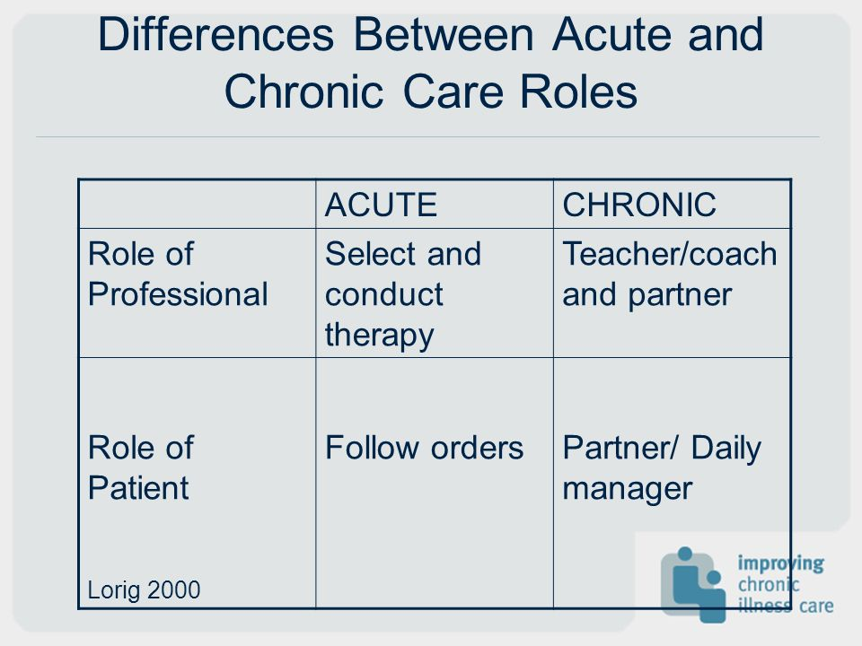 Differences Between Acute and Chronic Care Roles ACUTECHRONIC Role of Professional Select and conduct therapy Teacher/coach and partner Role of Patien