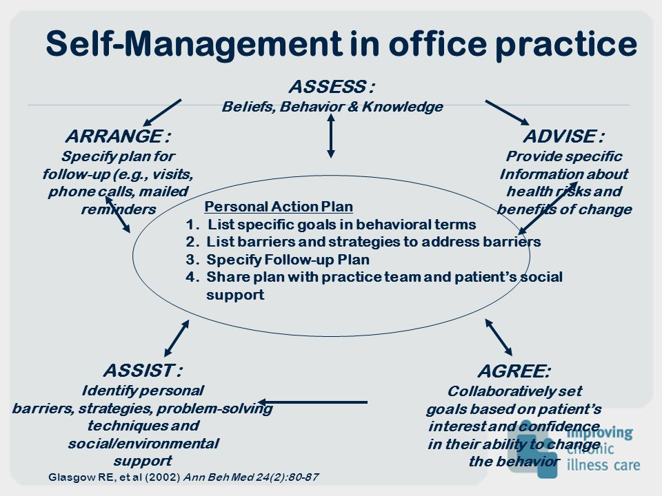 Self-Management in office practice Glasgow RE, et al (2002) Ann Beh Med 24(2):80-87 Personal Action Plan 1. List specific goals in behavioral terms 2.