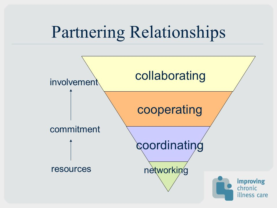 Partnering Relationships networking coordinating cooperating collaborating resources commitment involvement