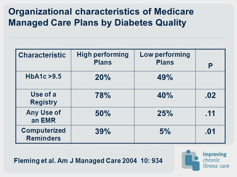 Organizational characteristics of Medicare Managed Care Plans by Diabetes Quality Characteristic High performing Plans Low performing Plans P HbA1c >9
