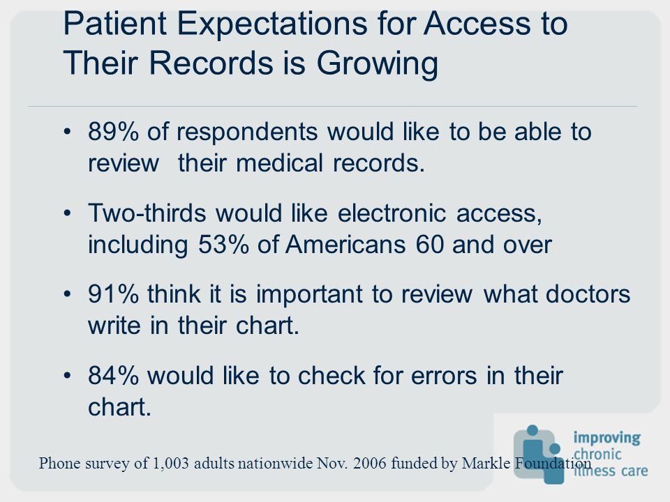 Patient Expectations for Access to Their Records is Growing 89% of respondents would like to be able to review their medical records. Two-thirds would