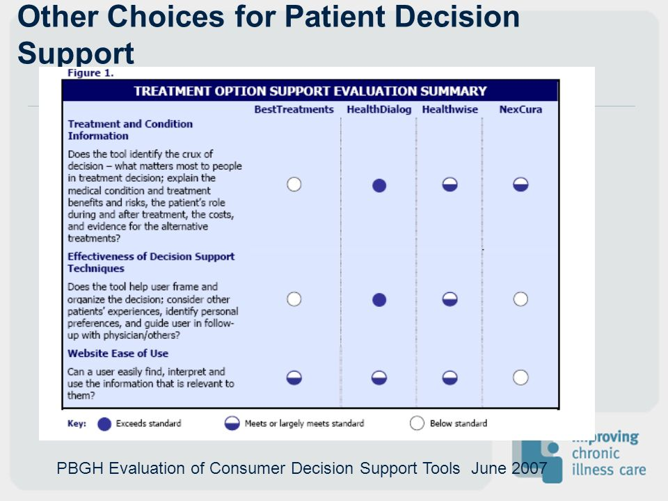 Other Choices for Patient Decision Support PBGH Evaluation of Consumer Decision Support Tools June 2007
