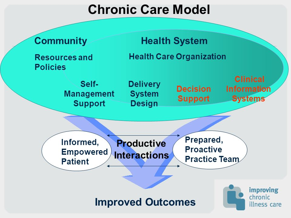 Informed, Empowered Patient Productive Interactions Prepared, Proactive Practice Team Improved Outcomes Delivery System Design Decision Support Clinic