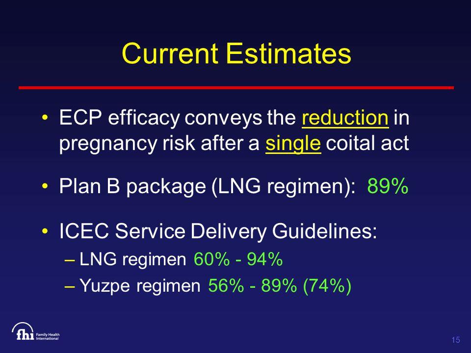 15 Current Estimates ECP efficacy conveys the reduction in pregnancy risk after a single coital act Plan B package (LNG regimen): 89% ICEC Service Delivery Guidelines: –LNG regimen 60% - 94% –Yuzpe regimen 56% - 89% (74%)